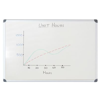Non-Magnetic Drywipe White Boards